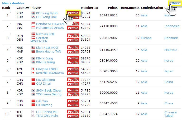 BWF World Rankings And Points Calculation VICTOR